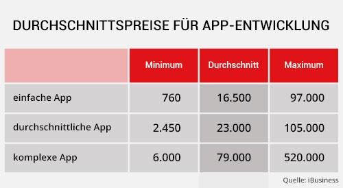 Durchschnittspreise für App-Entwicklung Tabelle