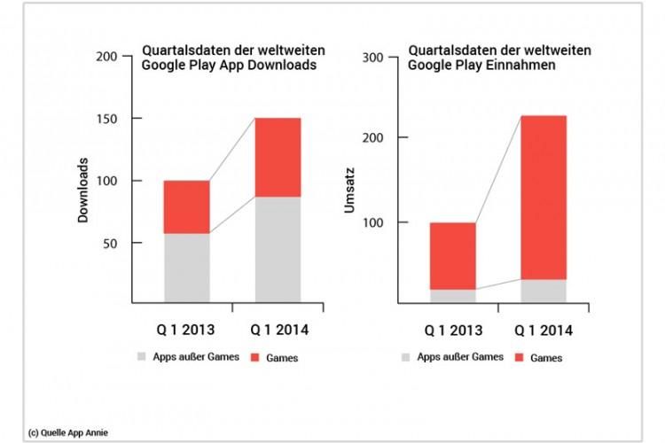 Quartalsdaten der weltweiten Google Play App Downloads und Google Play  Einnahmen Diagramm Vergleich