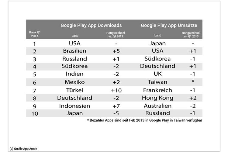 Tabelle Google Play App Downloads und Google Play App Umsätze im Ländervergleich