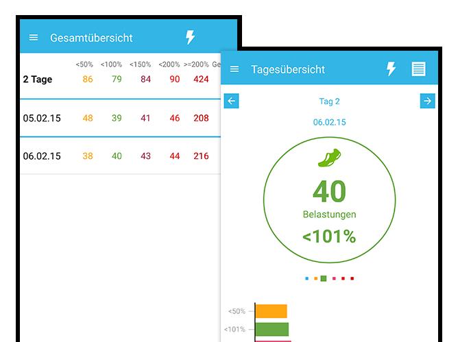 Gesamtübersicht und Tagesübersicht mit Belastungen in Prozent Anzeige Screens der umgesetzten PWC Belastungsmesser App für Piomed