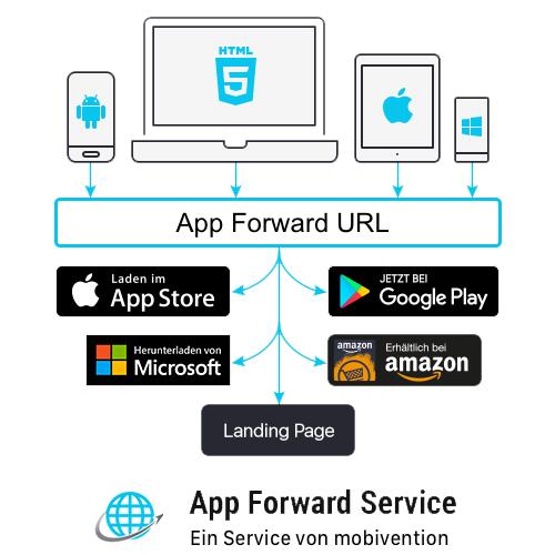 App Forward Übersichtsgrafik