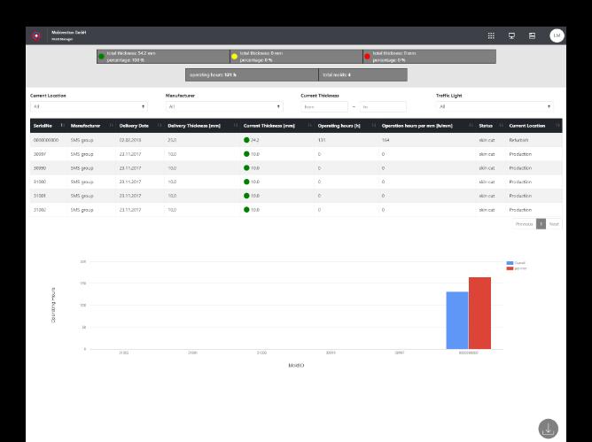 Tabellenscreen der umgesetzten Mold Manager Website für die SMS Group
