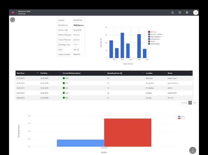 Tabellenscreen mit weiteren Diagrammen der umgesetzten Mold Manager Website für die SMS Group