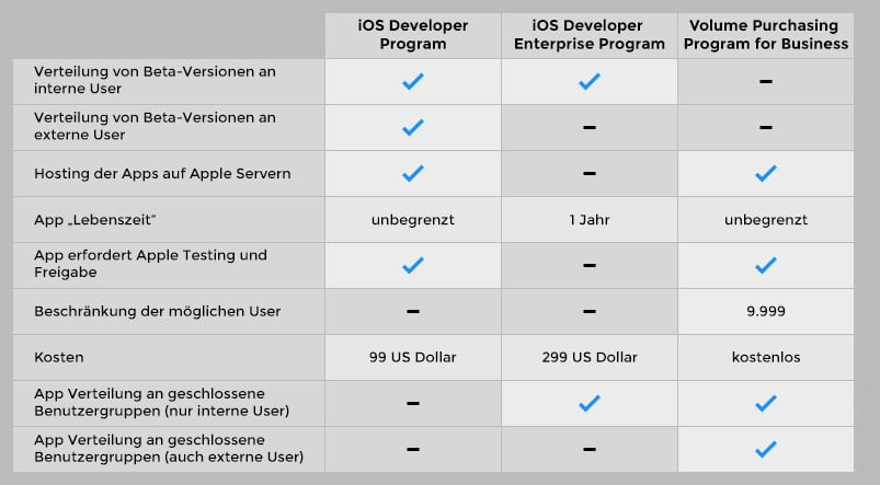 iOS Business Apps
